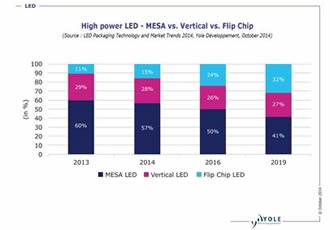 Innovative technologies introduction impacts favorably the LED packaging materials market