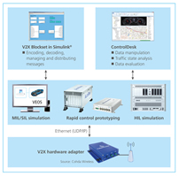 V2X development and test solution enables easy data analysis