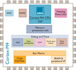 ARM Launches Cortex-M4 For Efficient High Performance Digital Signal Control