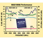 MAX19998: Highest linearity, SiGe downconverting mixer for LTE, WiMAX, and MMDS base stations