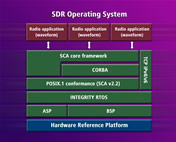 Enhanced Platform Introduced for Software Defined Radio from Green Hills