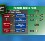 Lattice And Affarii Technologies  Offer Complete Remote Radio Head  Hardware Solution For Wireless Infrastructure
