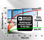 Analog Devices Announced First Data Converter with Dynamic Power Control