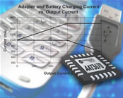 Intelligent battery charger/power management IC