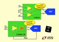 Very Fast Low Distortion, Low Noise Differential Amplifiers/ADC Drivers Simplify System Design