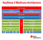 Texas Instruments and 6WIND announce packet processing software optimized for TI's KeyStone II multicore processors