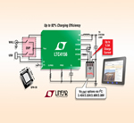 15W I²C Power Manager Charges LiFePO4 Cells at 3.5A for High Power Density Portable & Battery Back-up Systems
