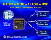 Sub-1 GHz RF System-on-Chip with Integrated USB Controller for Wireless Sensor Networks
