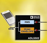 RF Power Detection products from Analog Devices