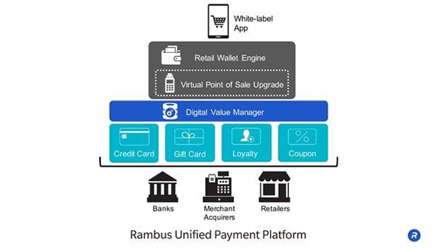Unified Payment Platform allows users to digitise credit