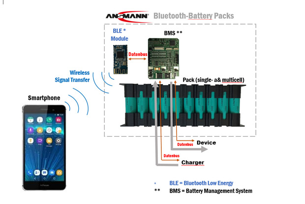Bluetooth-integrated battery enables wireless data transmission
