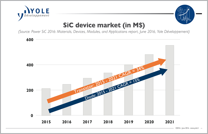 Sic Power Is Creating Opportunities For Suppliers