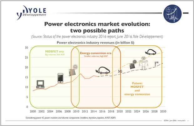Vehicle hybridisation is pulling the power electronics market